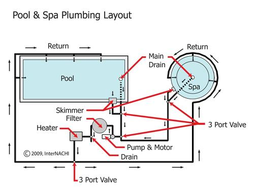 Wiring diagram for swimming pools the wiring diagram for Swimming pool design layout